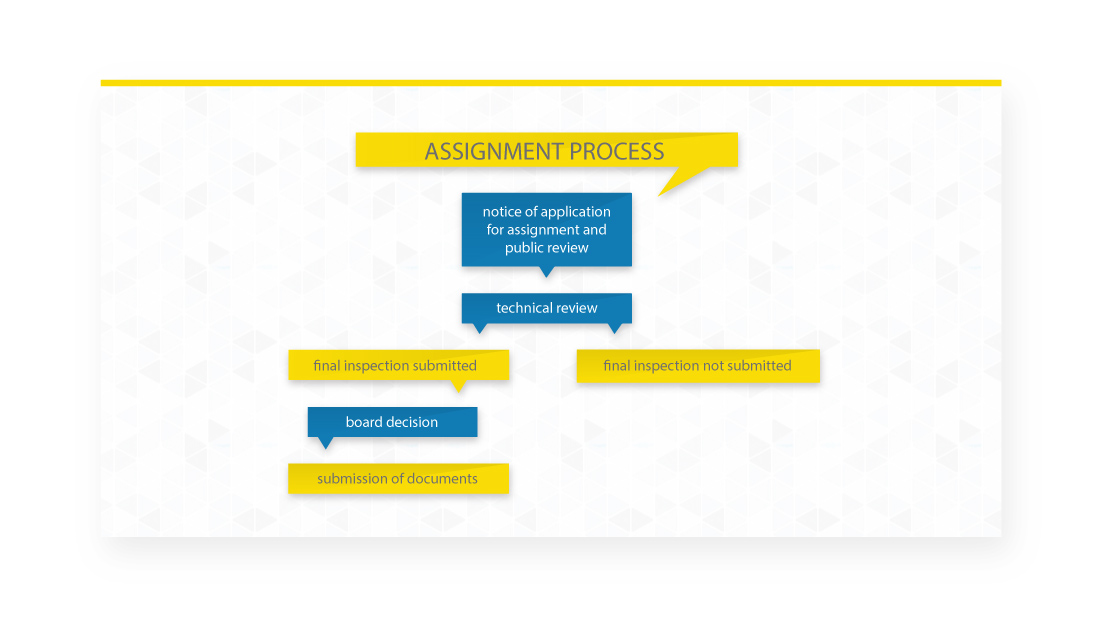 Assignment Process