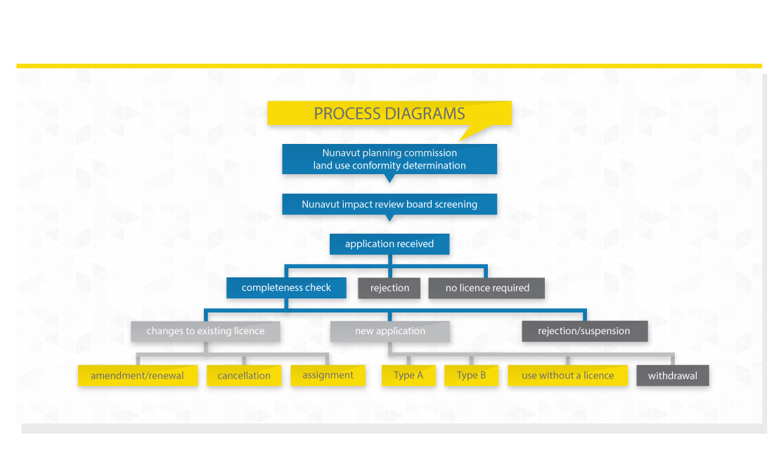 Overview of Process